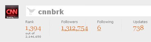 cnnbrk Twitter Grader stats