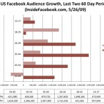 US Facebook Audience Growth - InsideFacebook.com