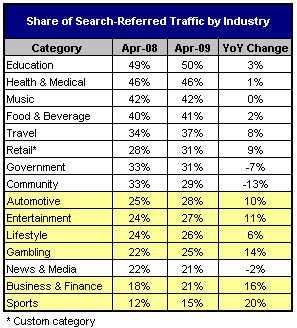 Hitwise Share of Search-Referred Traffic by Industry April 2009