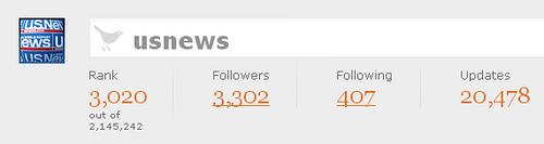 usnews Twitter Grader stats