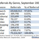 Chitikia referrals September 2009