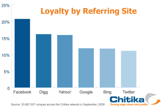 Chitikia Social Media Visitor Loyalty