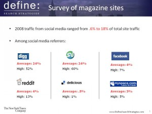 Social Media Traffic to Magazine Sites