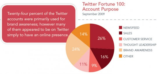 Weber Shandwick - Twitter Fortune 100 Account Purpose