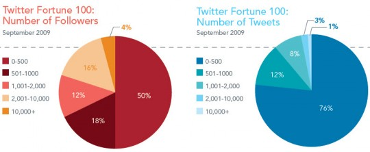 Weber Shandwick - Twitter Fortune 100 Tweets