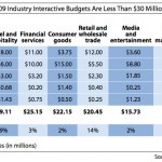 Search Marketing Dwarfs Social Media in Interactive Marketing Budgets