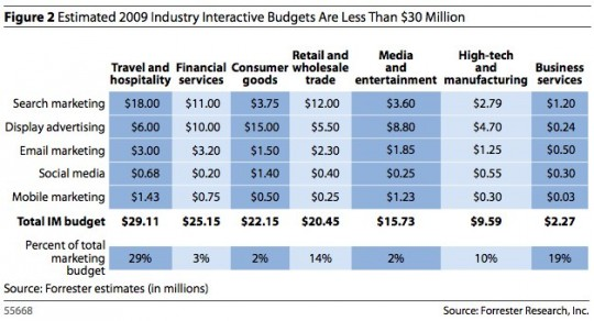 Forrester 2009 Interactive Marketing Budgets by Industry
