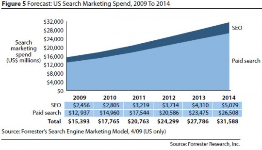 Forrester US Search Marketing Spend