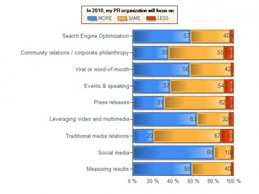 Vocus survey of 2010 PR efforts