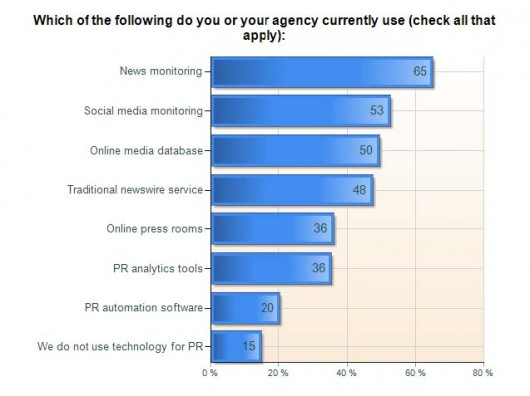 Vocus survey of PR tools