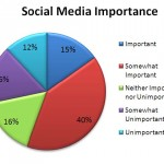 Journalist Social Media Usage Increases, Concerns About Reliability of Information