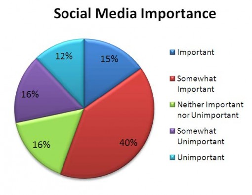 Social Media Importance - Cision Journalist Study