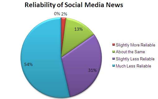 Reliability of Social Media News - Cision Journalist Study