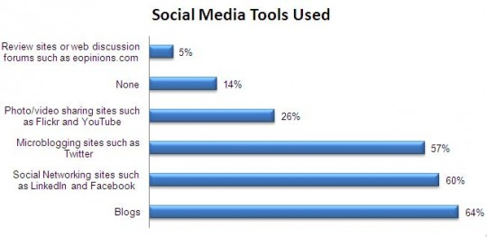 Social Media Tools - Cision Journalist Study