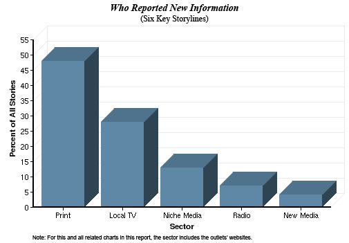 PEJ Study of News Ecosystem