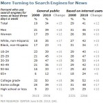 Pew Research News Survey: Findings on Search Engines, Social Networks and Twitter