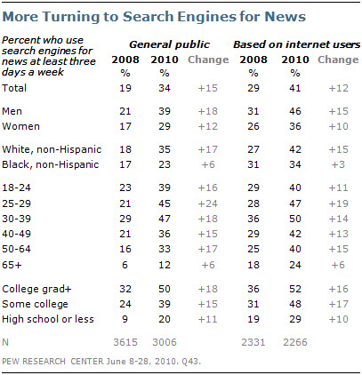 Pew Research Center for the People and the Press Survey - Search Engines