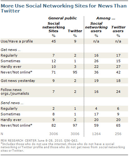 Pew Research Center for the People and the Press Survey - Social Networking and Twitter