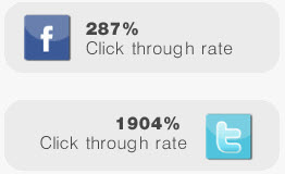 Facebook and Twitter clickthrough rates