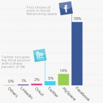 Content sharing statistics for Facebook and Twitter