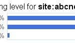Which News Sites Have the Highest Reading Level According to Google?