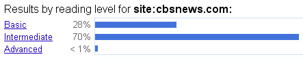 CBS News Google Reading Level