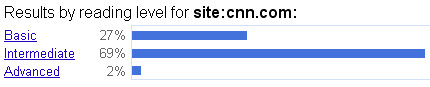 CNN News Google Reading Level