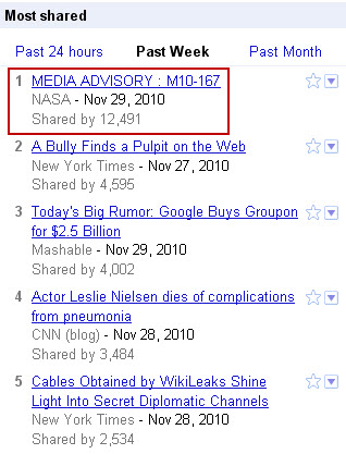 Google News Most Shared