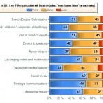 Fewer PR Organizations Plan to Increase Focus on SEO and Social Media in 2011