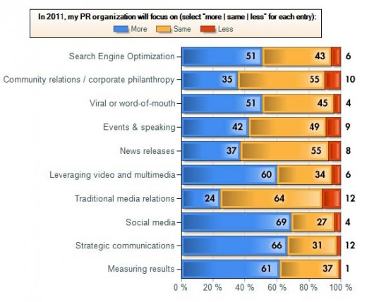 SEO in Vocus 2011 PR Planning Survey