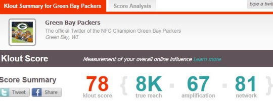 Klout score - Green Bay Packers