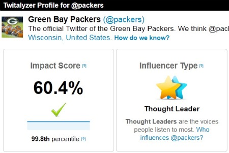 Twitalyzer - Green Bay Packers