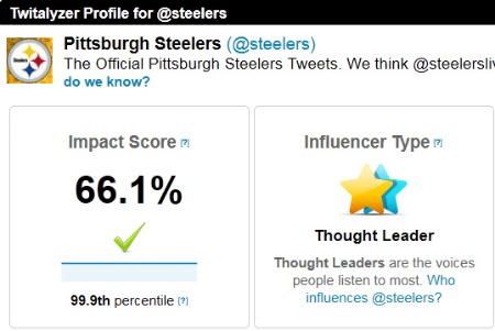 Twitalyzer - Pittsburgh Steelers