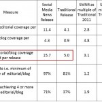 Social Media News Releases Get 3x More Media Coverage