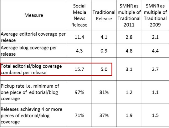 Social Media News Release editorial coverage analysis