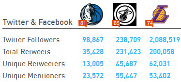 Mavs Heat Lakers Klout scores