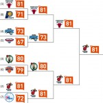 NBA Playoffs Eastern Conference - Klout