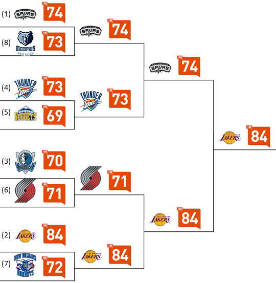 NBA Playoffs Western Conference - Klout