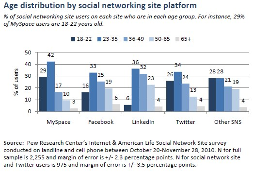 Social media usage by age