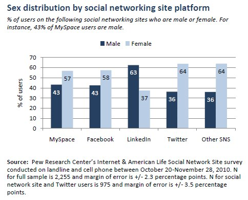 Social media usage by gender