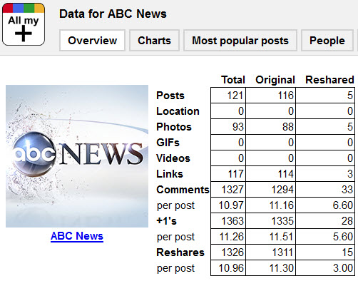 ABC News on Google+