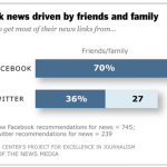 Pew Study: Facebook Users Get 70% of News Links from Friends and Family, Not News Orgs