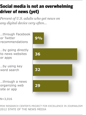 ew Research Center - State of the News Media 2012 - news sources