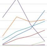 social media traffic trends