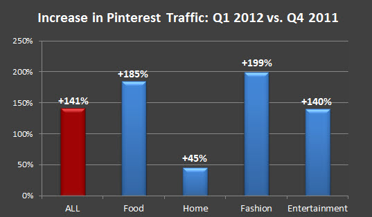 Pinterest traffic growth
