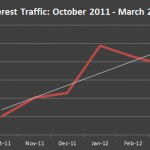 Pinterest Traffic to Magazine Sites Up 141% But Figures Still Modest