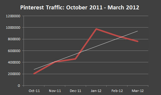 Pinterest traffic trends