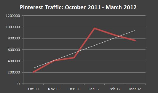 Pinterest traffic trends