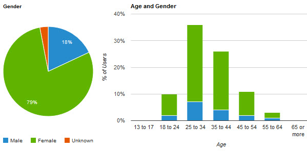 Google+ audience 79% female