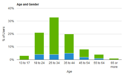 Google+ audience by age